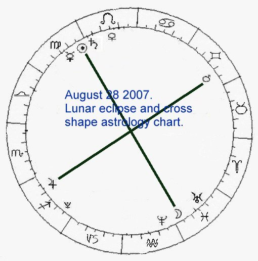 Astrology Charts Past And Future And Predictions Of The Future