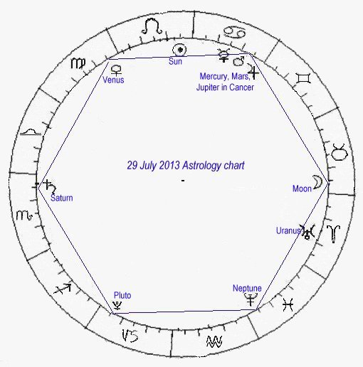 Astrology Charts Past and Future - and Predictions of the Future
